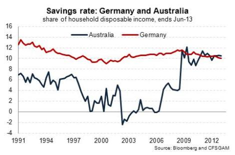 Australia Germany savings rate