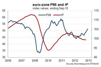 Euro PMI and IP